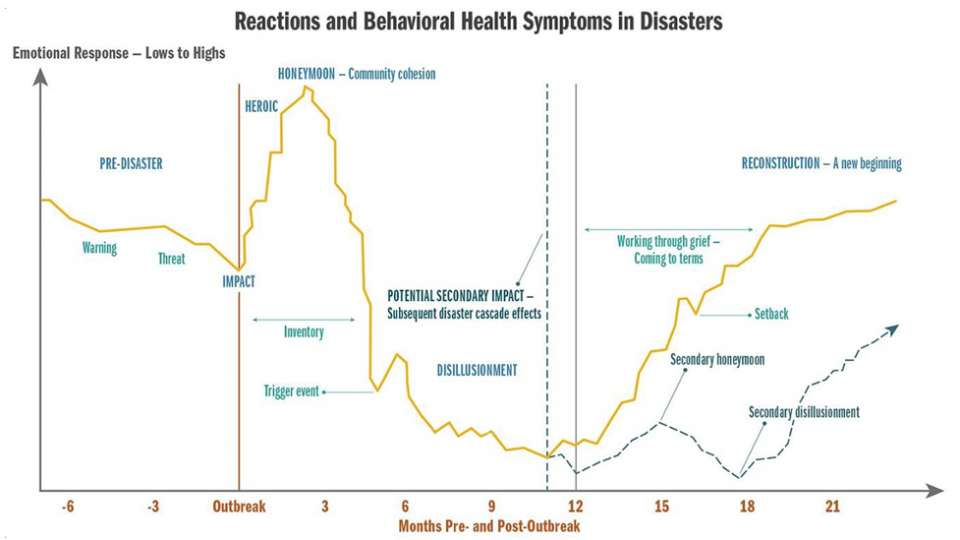 A graph of reactions and behavioral health symptoms in disasters over a 21-year period